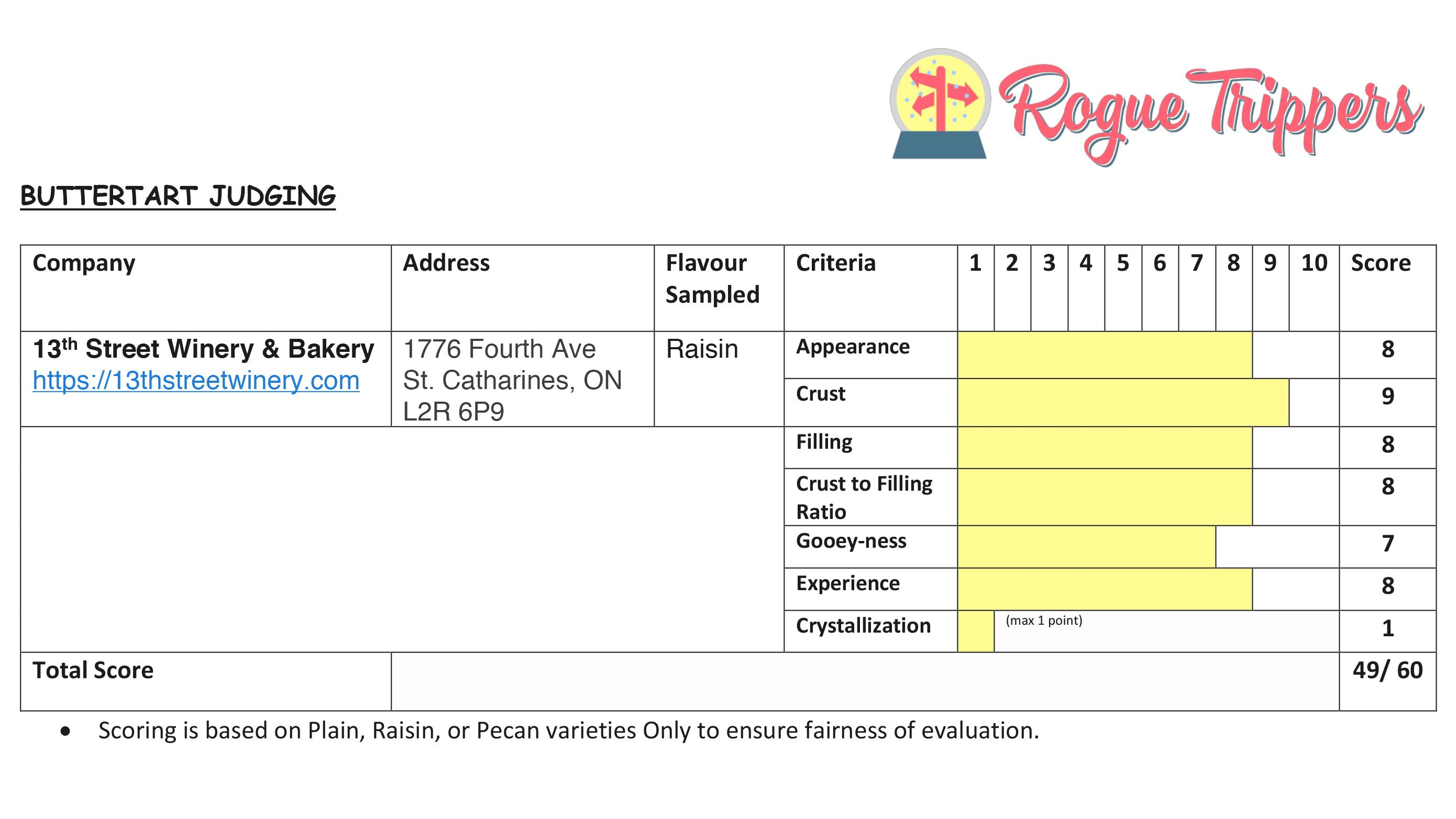 Roguetrippers butter tart quest score card for 13th Street Winery and Bakery
